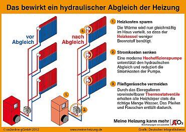ANKO Energieberatung Hydraulischer Abgleich der Heizungsanlage